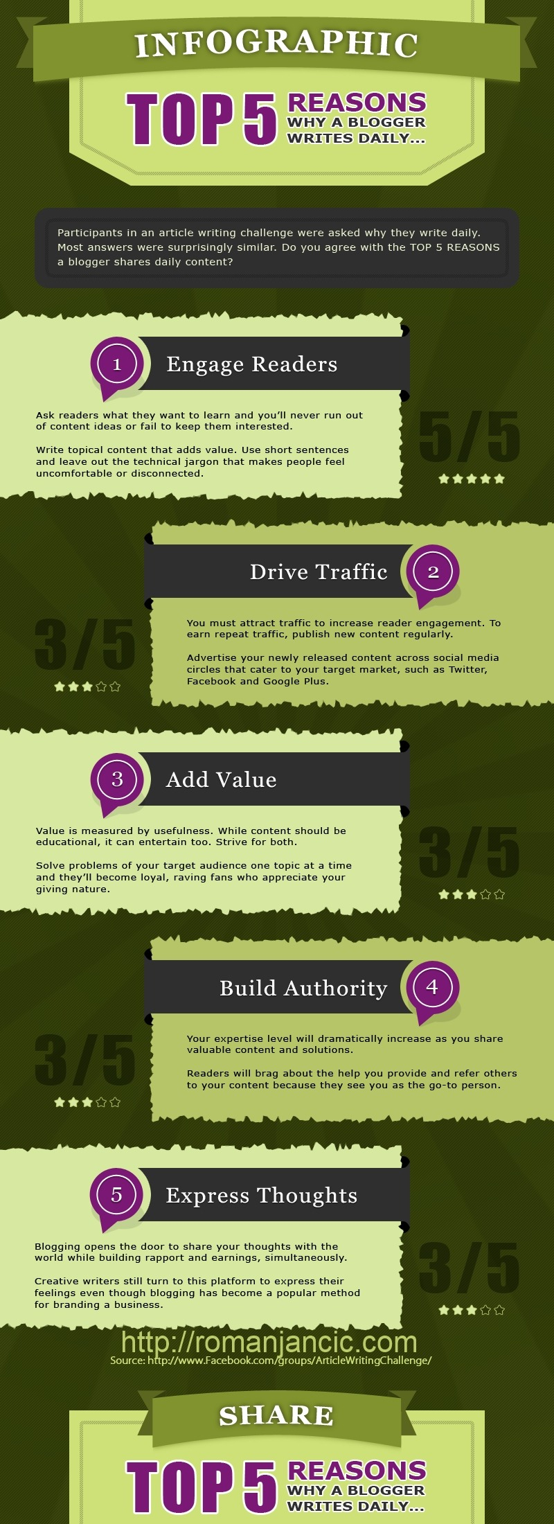 top_5_why_bloggers_write_daily